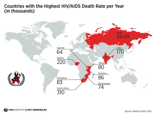 Heterosexual hiv infection rates by country